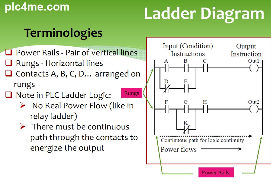 Ladder Logic Basic For Beginners Plc4me Com